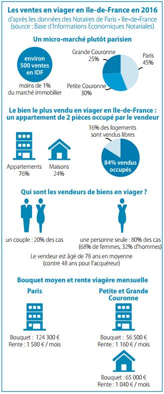 statistiques viager paris