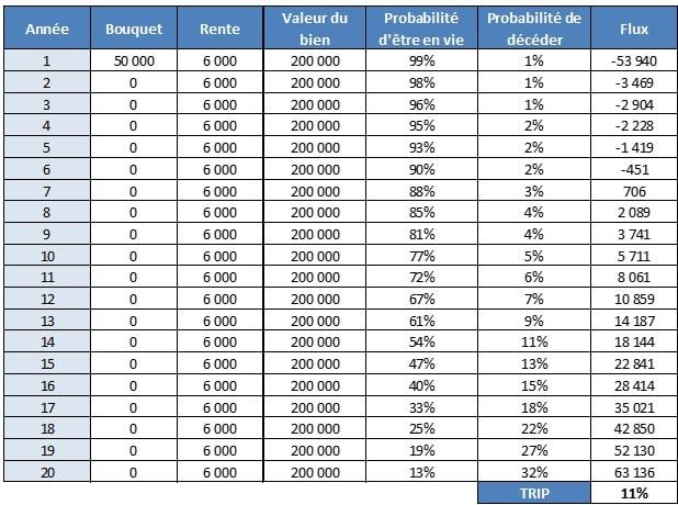 tableau trip rentabilite viager